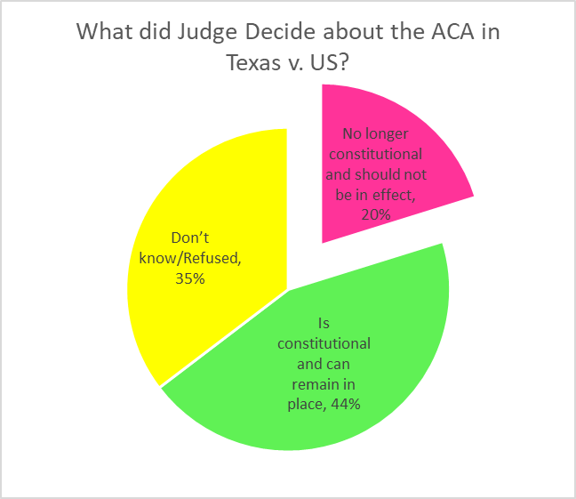 What did Judge Decide about the ACA in Texas v. US?