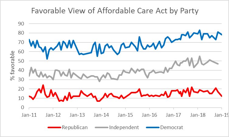 Favorable View of Affordable Care Act by Party