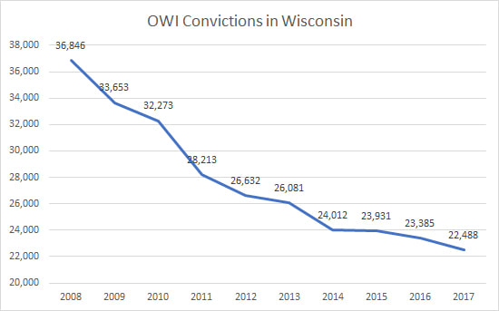 OWI Convictions in Wisconsin. Source: Wisconsin Legislative Fiscal Bureau.