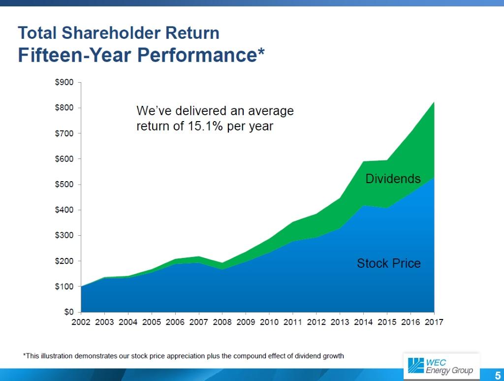 We Energies Total Shareholder Return 2002-2017