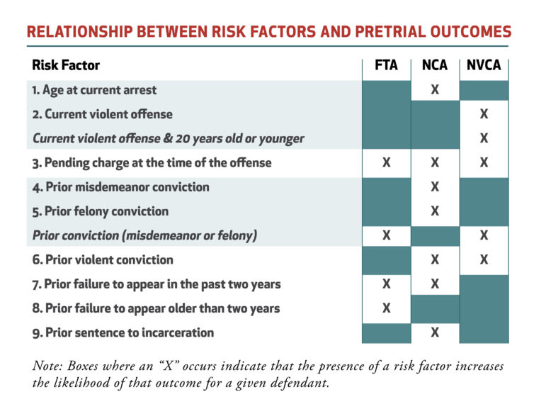 Relationship Between Risk Factors and Pretrial Outcomes. Image courtesy of Arnold Ventures.