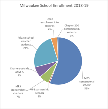 Milwaukee School Enrollment - 2018-19