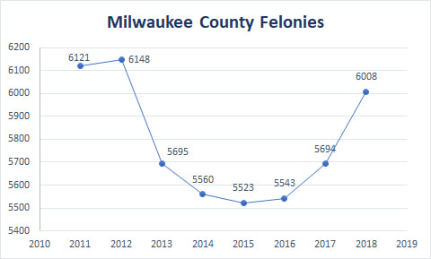 2018 Milwaukee County felony cases. Image from Wisconsin Justice Initiative.