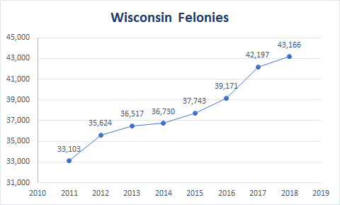 2018 Wisconsin Circuit Court felony cases. Image from Wisconsin Justice Initiative.