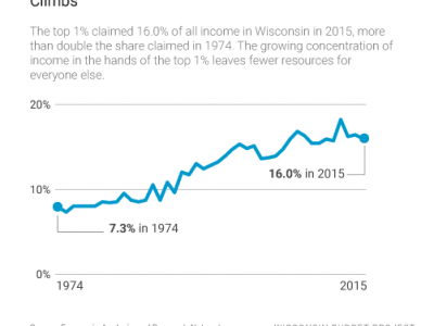 Wisconsin Budget: Tax on Wealthy Helps Other States Grow