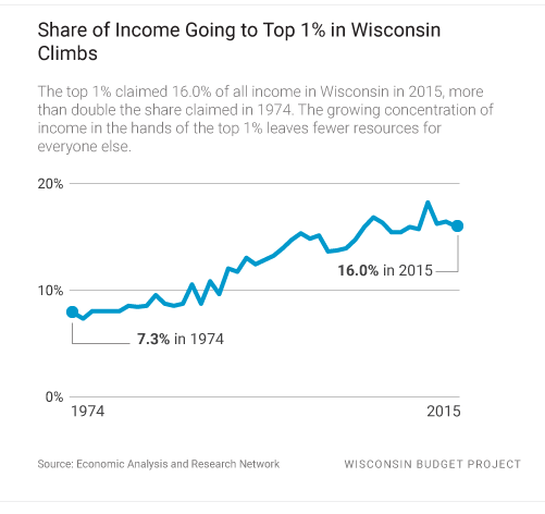 Share of Income Going to Top 1%. Image from Wisconsin Budget Project.