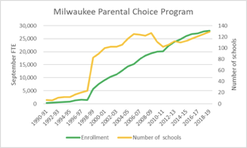 Milwaukee School Choice Program Enrollment