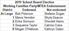 2019 MTEA Endorsements