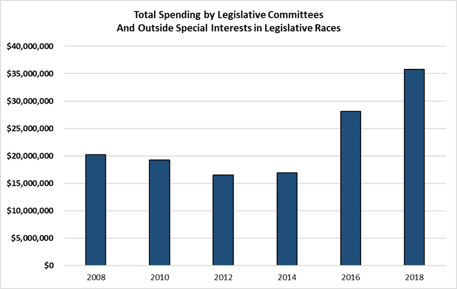 Total Spending by Legislative Committees