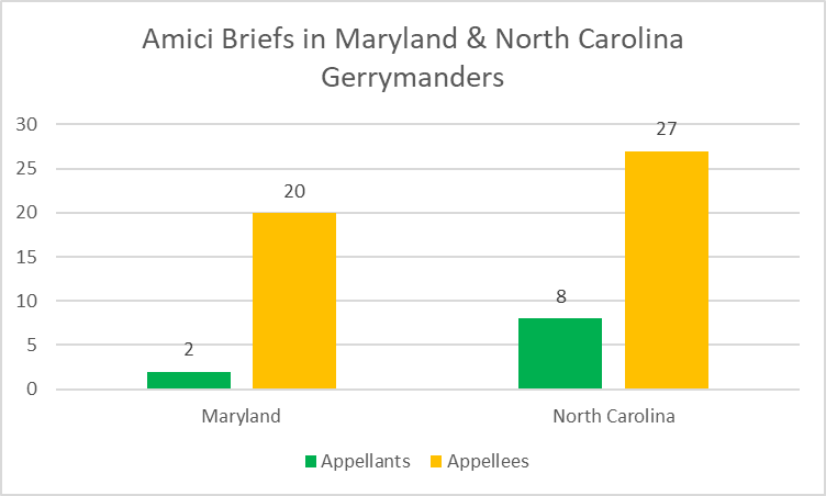 Amici Briefs in Maryland and North Carolina Gerrymanders.