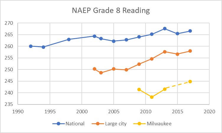 NAEP Grade 8 Reading