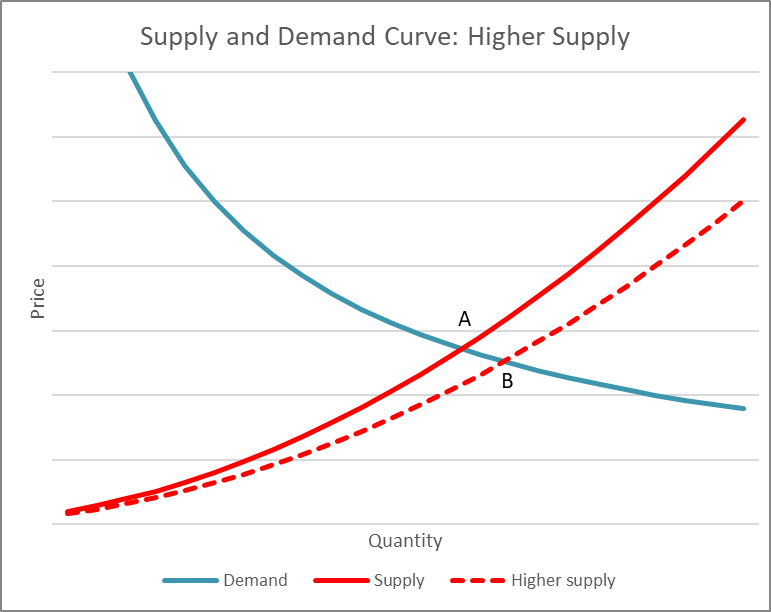 Supply and Demand Curve: Higher Supply