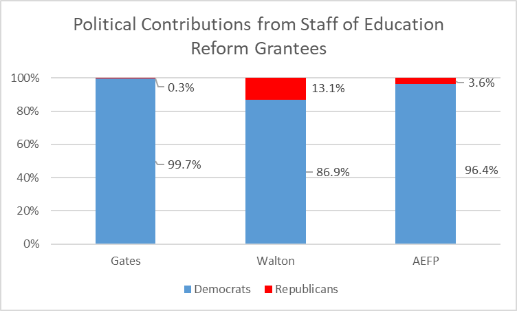 Political Contributions from Staff of Education Reform Grantees