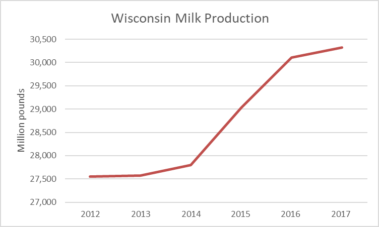 Wisconsin Milk Production