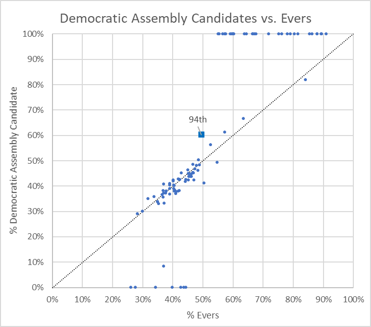 Democratic Assembly Candidates vs. Evers.