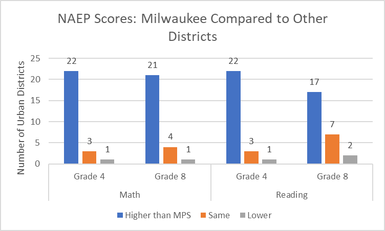 NAEP Scores: Milwaukee Compared to Other Districts