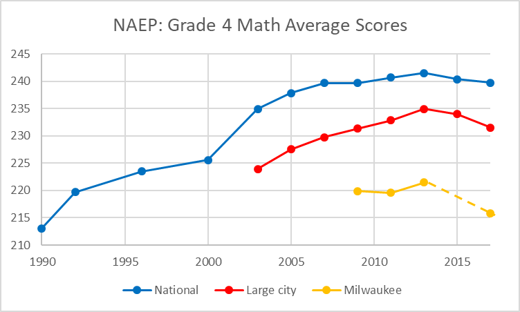 NAEP: Grade 4 Math Average Scores