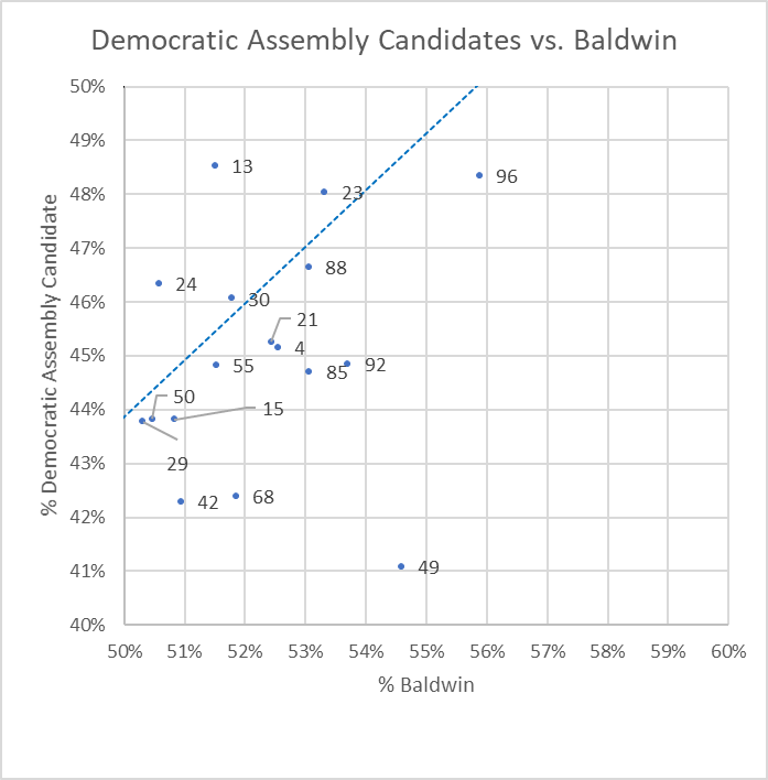 Democratic Assembly Candidates vs. Baldwin.