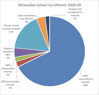 Milwaukee School Enrollment - 2008-09