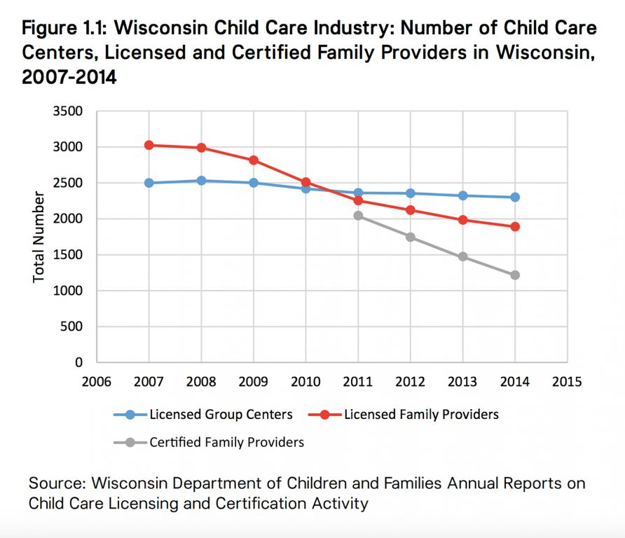 Graph courtesy of the Wisconsin Early Childhood Association.