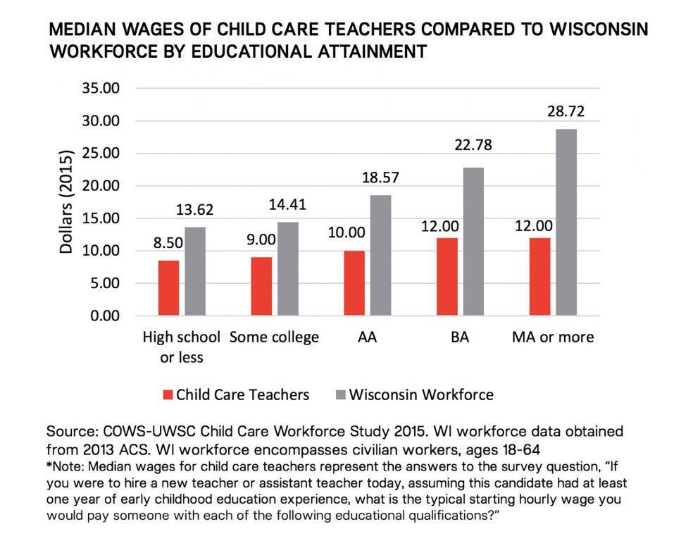 Graph courtesy of the Wisconsin Early Childhood Association