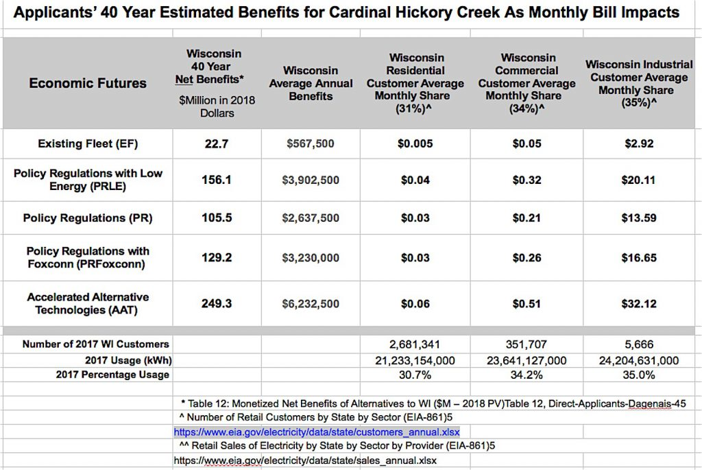 Applicants' 40 Year Estimated Benefits for Cardinal Hickory Creek As Monthly Bill Impacts