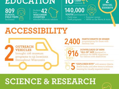 Milwaukee Public Museum Report Demonstrates Statewide Education, Science and Research Impact