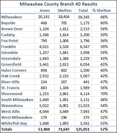 Milwaukee County Branch 40 Results