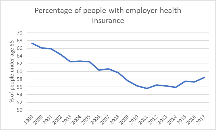 Percentage of people with employer health insurance