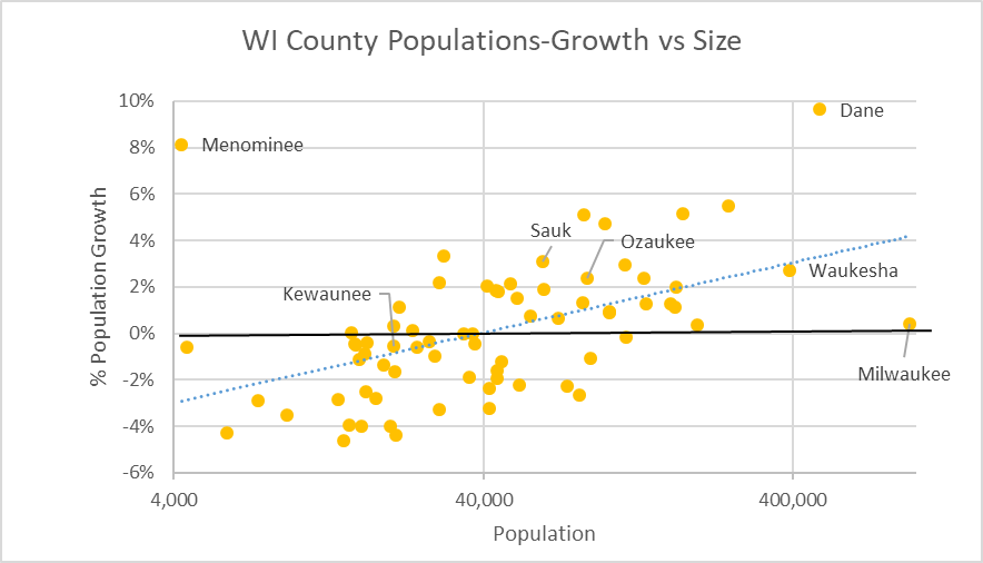 WI County Populations-Growth vs Size
