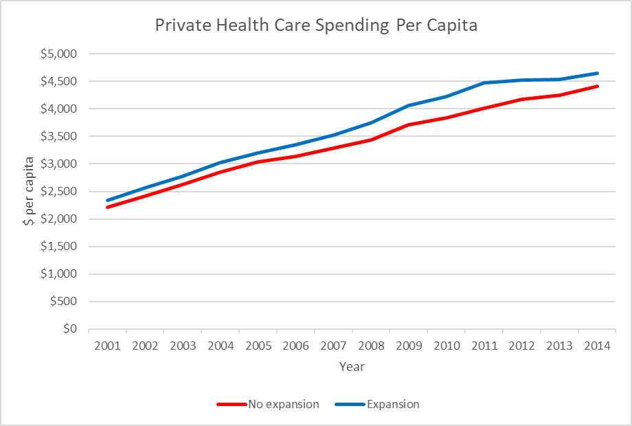 Private Health Care Spending Per Capita