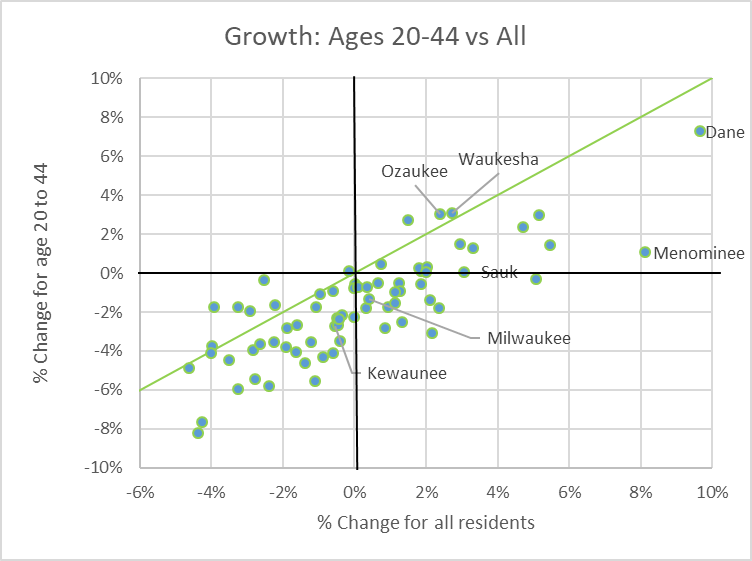 Growth: Ages 20-44 vs All