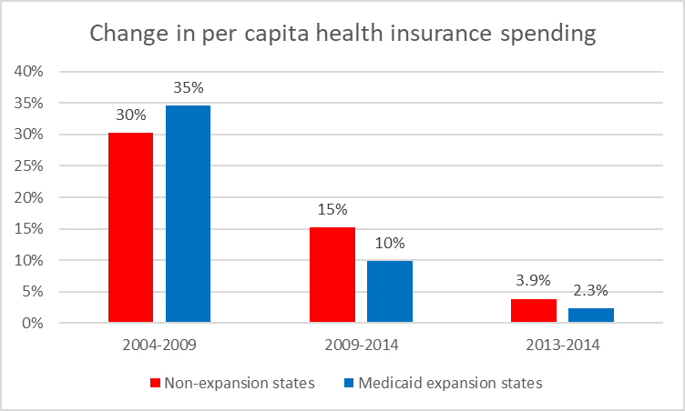Change in per capita health insurance spending
