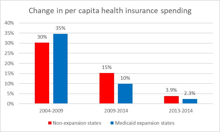 Change in per capita health insurance spending