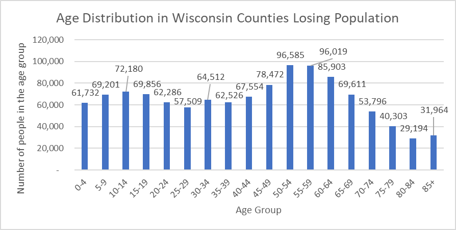 Age Distribution in Wisconsin Counties Losing Population
