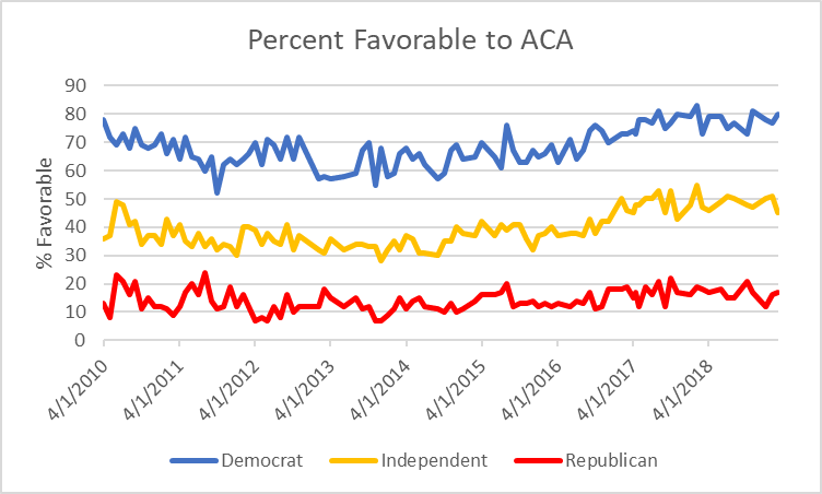 Percent Favorable to ACA