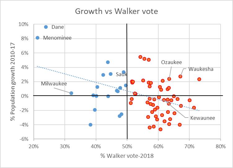 Growth vs Walker vote