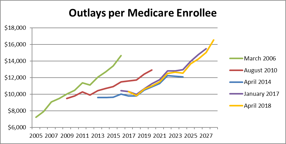 Outlays per Medicare Enrollee