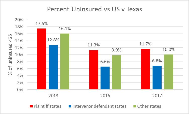 Percent Uninsured vs United States v Texas