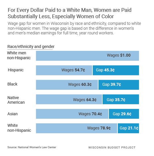 For every dollar paid to a w white man, women are paid substantially less, especially women of color.