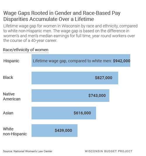 Wage gap rooted in gender and race-based pay disparities accumulate over a lifetime.
