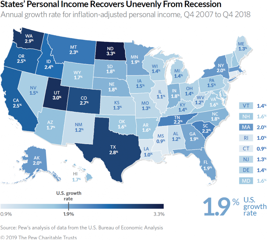A map shows personal income growth in states from 2007 through 2018. Wisconsin's growth ranked 33rd among the 50 states. Pew Charitable Trusts