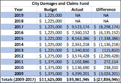 City Damages and Claims Fund
