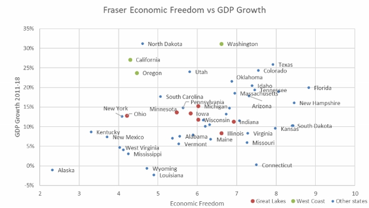 Fraser Economic Freedom vs GDP Growth