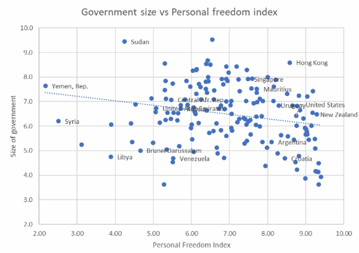 Government Size vs Personal Freedom Index