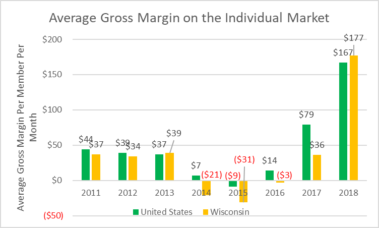 Average Gross Margin on the Individual Market