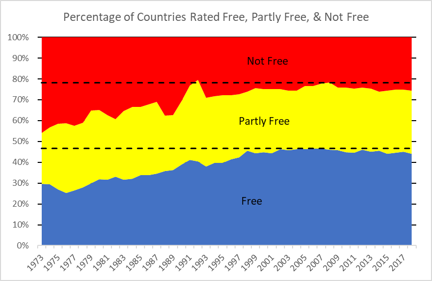 Percentage of Countries Rates Free, Partly Free, & Not Free
