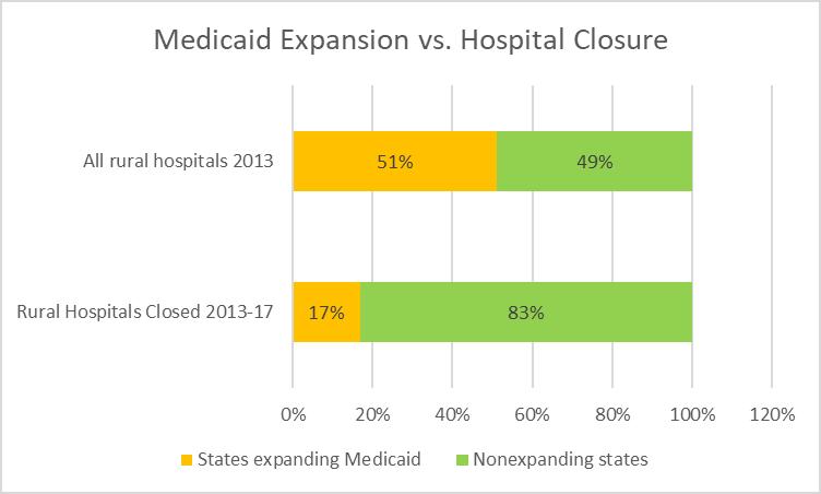 Medicaid Expansion vs. Hospital Closure