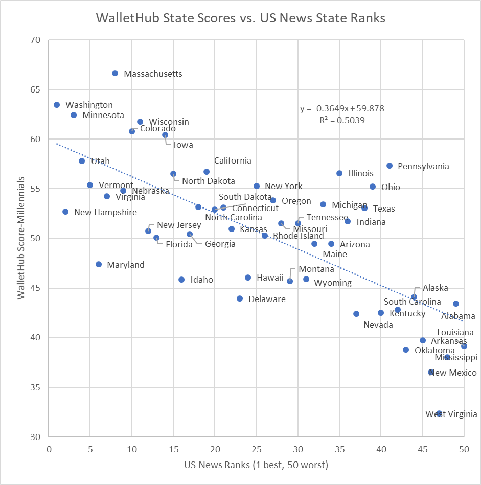 WalletHub State Scores vs. US News State Ranks