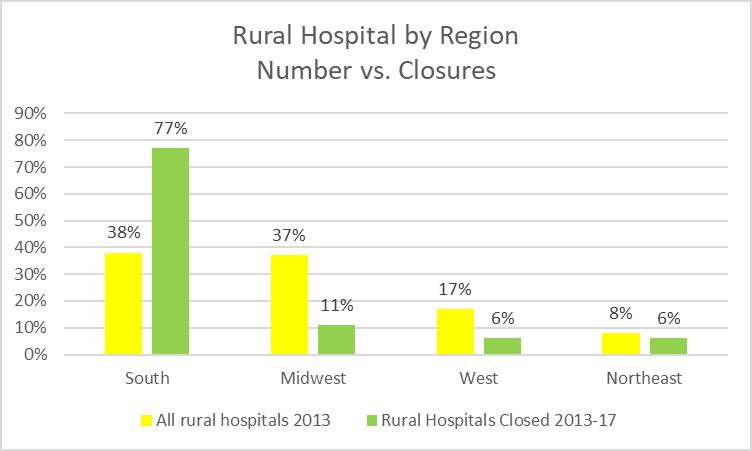 Rural Hospital by Region. Number vs. Closures